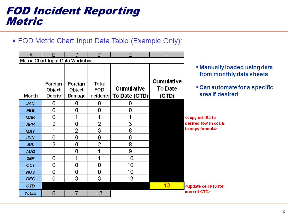 10 FOD Incident Reporting Metric  FOD Metric Chart Input Data Table (Example Only):  Manually loaded using data from monthly data sheets  Can autom