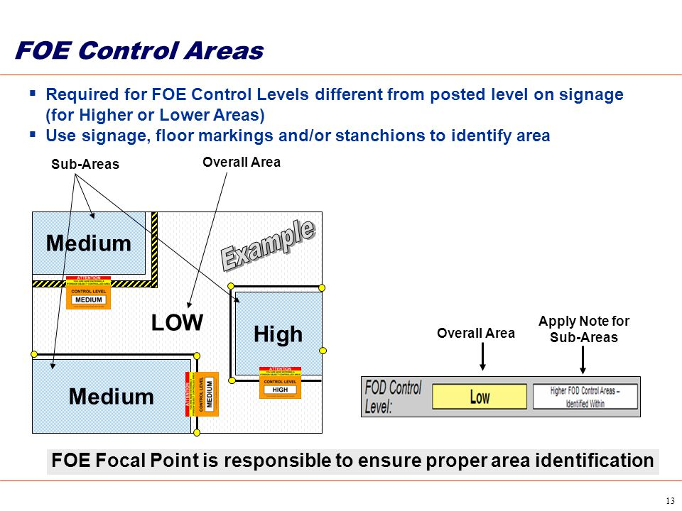 13 FOE Control Areas  Required for FOE Control Levels different from posted level on signage (for Higher or Lower Areas)  Use signage, floor marking