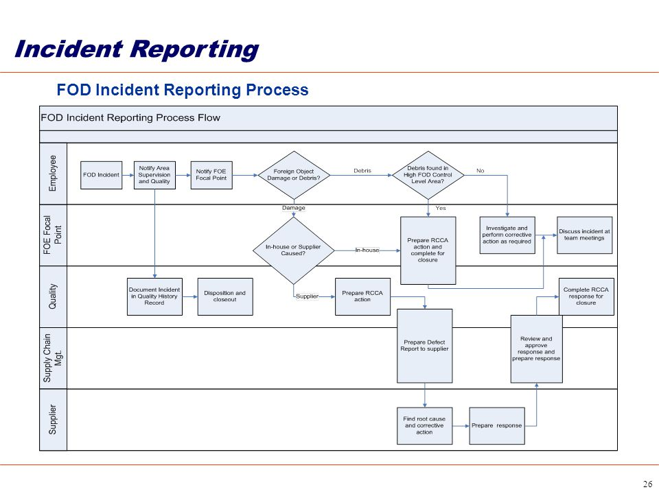 26 FOD Incident Reporting Process Incident Reporting