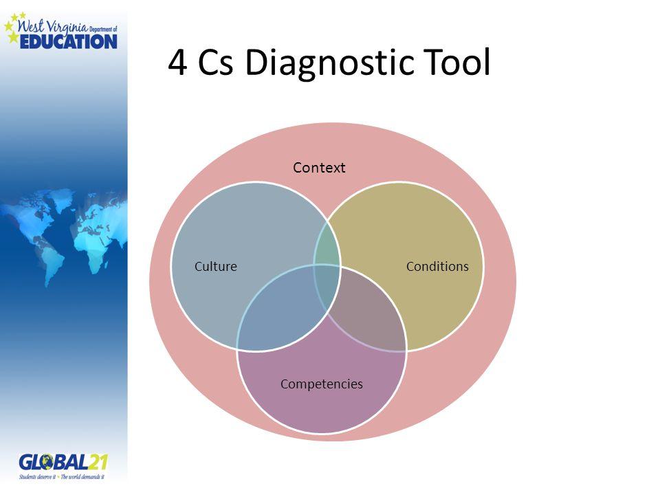 4 Cs Diagnostic Tool Conditions Competencies Culture Context
