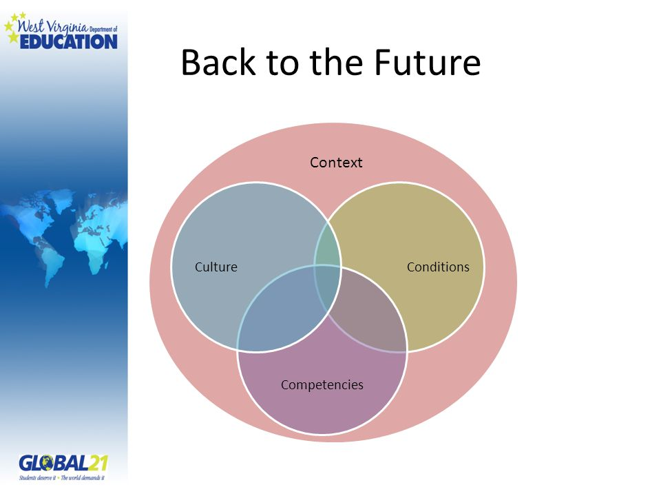 Back to the Future Conditions Competencies Culture Context