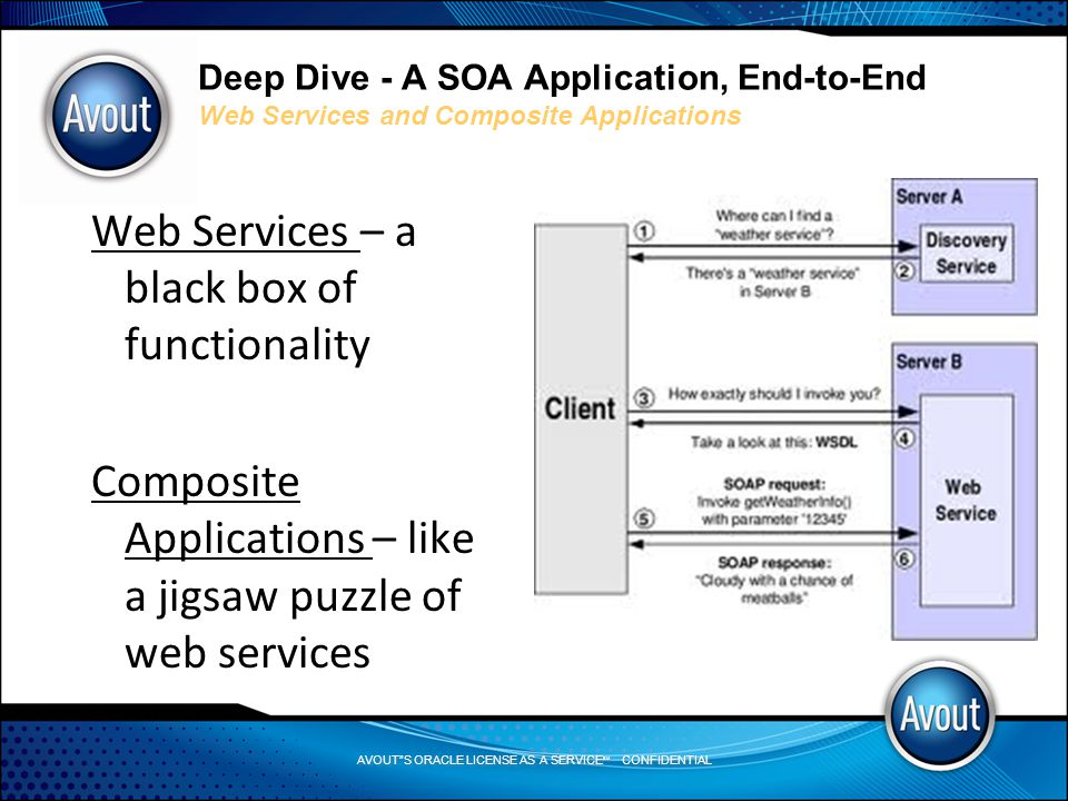 AVOUT S ORACLE LICENSE AS A SERVICE SM CONFIDENTIAL Deep Dive - A SOA Application, End-to-End Web Services and Composite Applications Web Services – a black box of functionality Composite Applications – like a jigsaw puzzle of web services