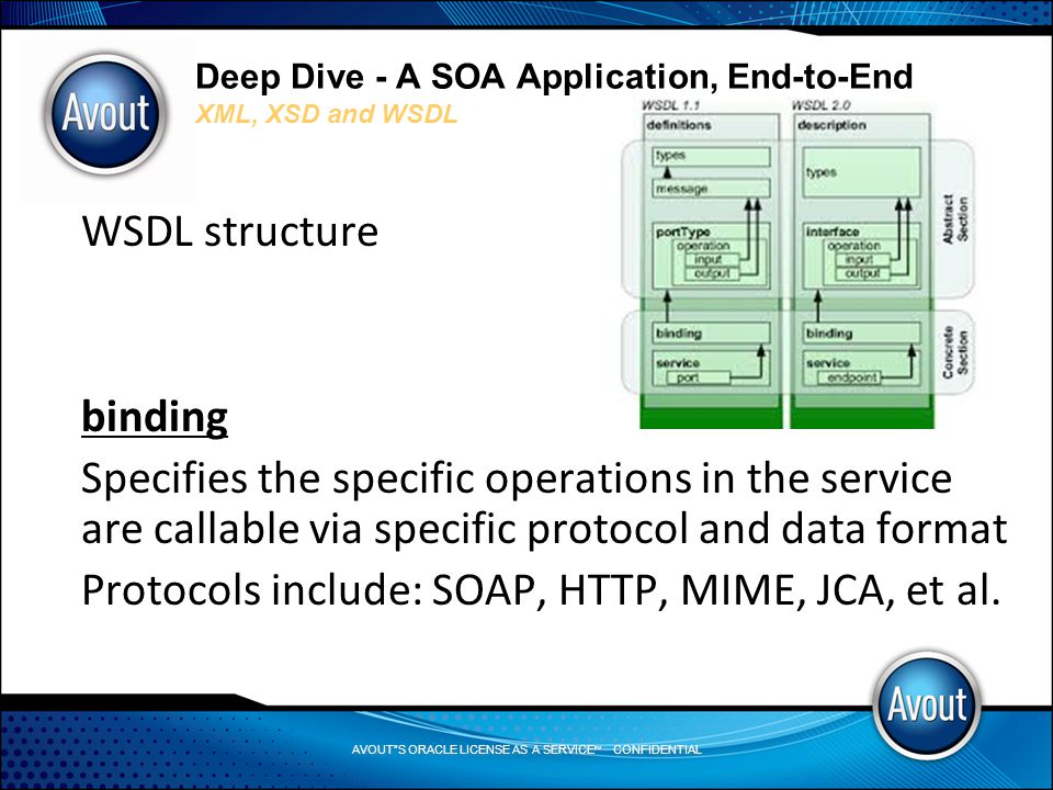 AVOUT S ORACLE LICENSE AS A SERVICE SM CONFIDENTIAL Deep Dive - A SOA Application, End-to-End XML, XSD and WSDL WSDL structure binding Specifies the specific operations in the service are callable via specific protocol and data format Protocols include: SOAP, HTTP, MIME, JCA, et al.
