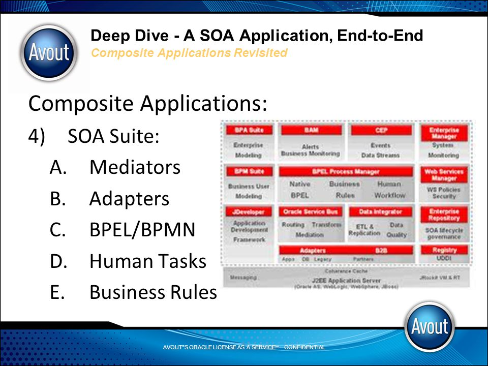 AVOUT S ORACLE LICENSE AS A SERVICE SM CONFIDENTIAL Deep Dive - A SOA Application, End-to-End Composite Applications Revisited Composite Applications: 4)SOA Suite: A.Mediators B.Adapters C.BPEL/BPMN D.Human Tasks E.Business Rules