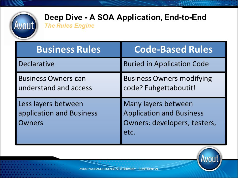 AVOUT S ORACLE LICENSE AS A SERVICE SM CONFIDENTIAL Deep Dive - A SOA Application, End-to-End The Rules Engine