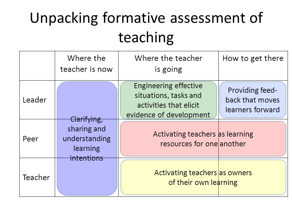 Unpacking formative assessment of teaching Where the teacher is now Where the teacher is going How to get there Leader Peer Teacher Clarifying, sharin