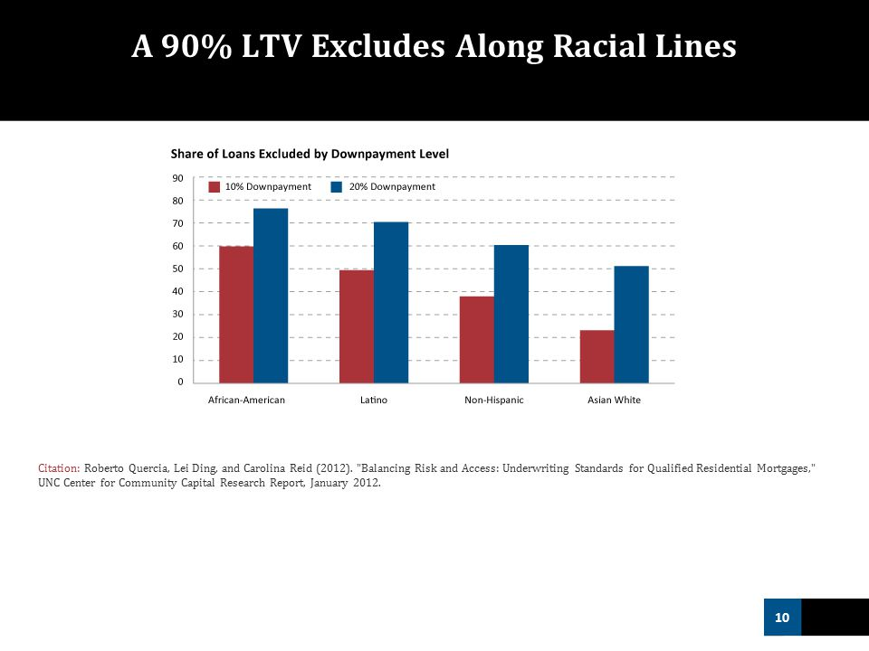 10 A 90% LTV Excludes Along Racial Lines Citation: Roberto Quercia, Lei Ding, and Carolina Reid (2012).