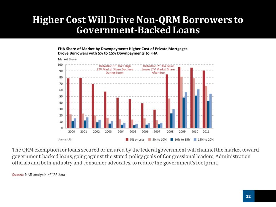 12 Higher Cost Will Drive Non‐QRM Borrowers to Government-Backed Loans The QRM exemption for loans secured or insured by the federal government will channel the market toward government-backed loans, going against the stated policy goals of Congressional leaders, Administration officials and both industry and consumer advocates, to reduce the government's footprint.