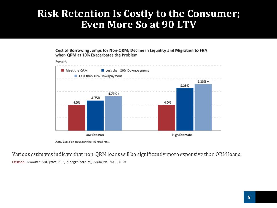 8 Risk Retention Is Costly to the Consumer; Even More So at 90 LTV Various estimates indicate that non-QRM loans will be significantly more expensive than QRM loans.