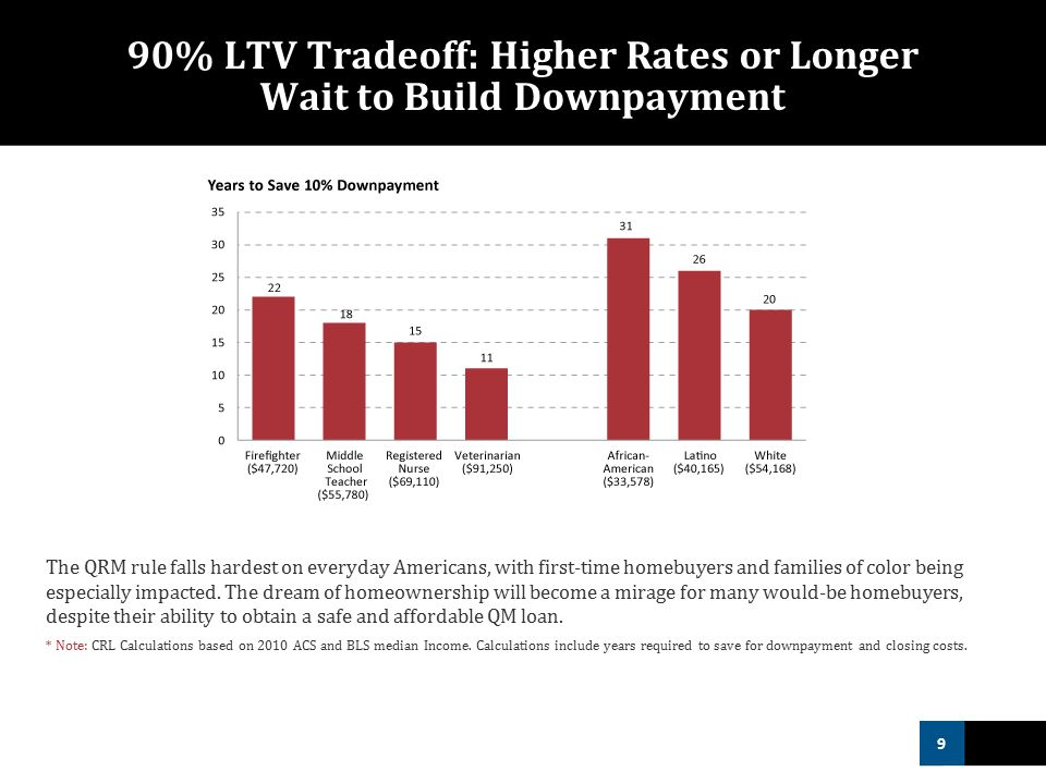 9 90% LTV Tradeoff: Higher Rates or Longer Wait to Build Downpayment The QRM rule falls hardest on everyday Americans, with first-time homebuyers and families of color being especially impacted.