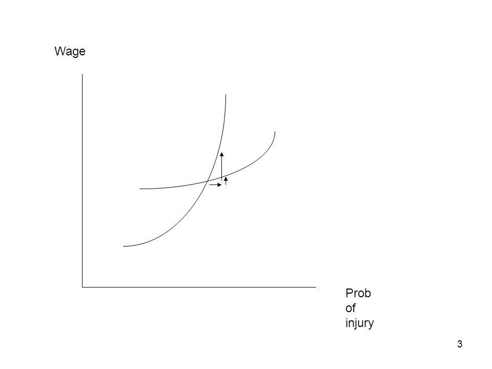 3 Prob of injury Wage