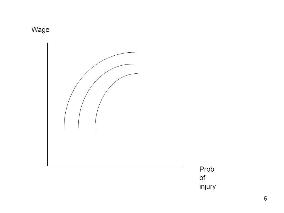 5 Prob of injury Wage