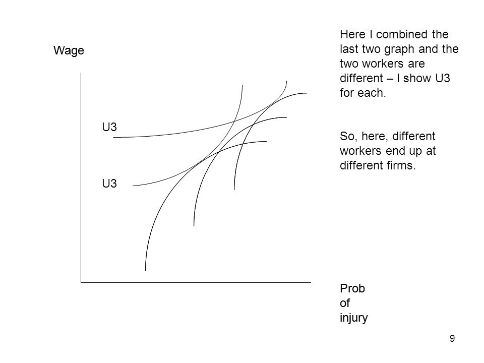 9 Prob of injury Wage U3 Prob of injury Wage U3 Here I combined the last two graph and the two workers are different – I show U3 for each.