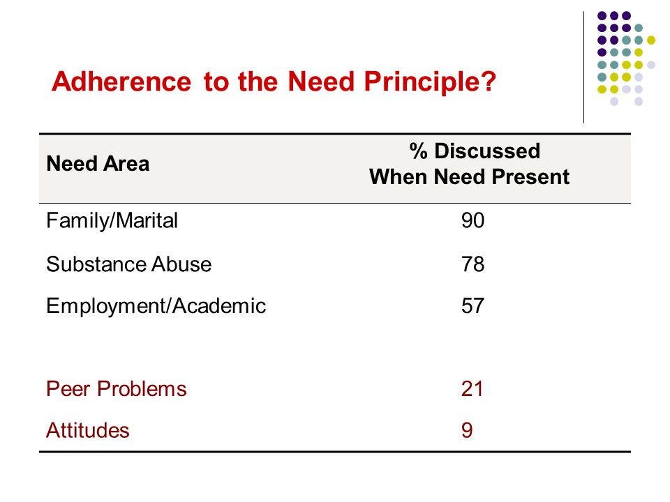 Adherence to the Need Principle? Need Area % Discussed When Need Present Family/Marital90 Substance Abuse78 Employment/Academic57 Peer Problems21 Atti