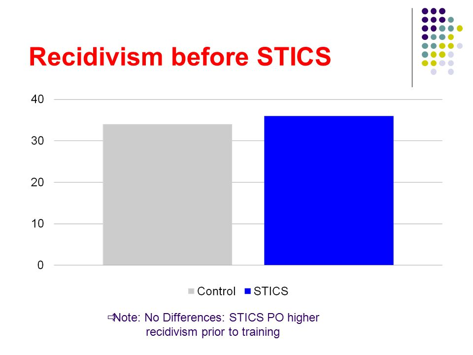Recidivism before STICS  Note: No Differences: STICS PO higher recidivism prior to training