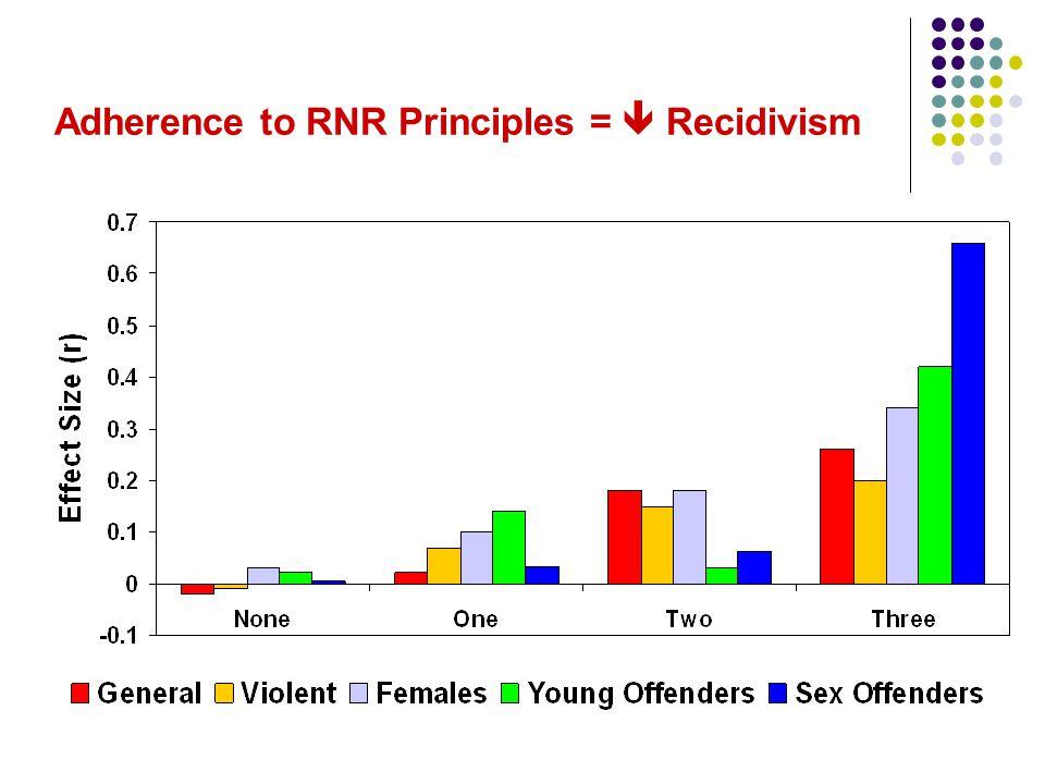 Adherence to RNR Principles =  Recidivism