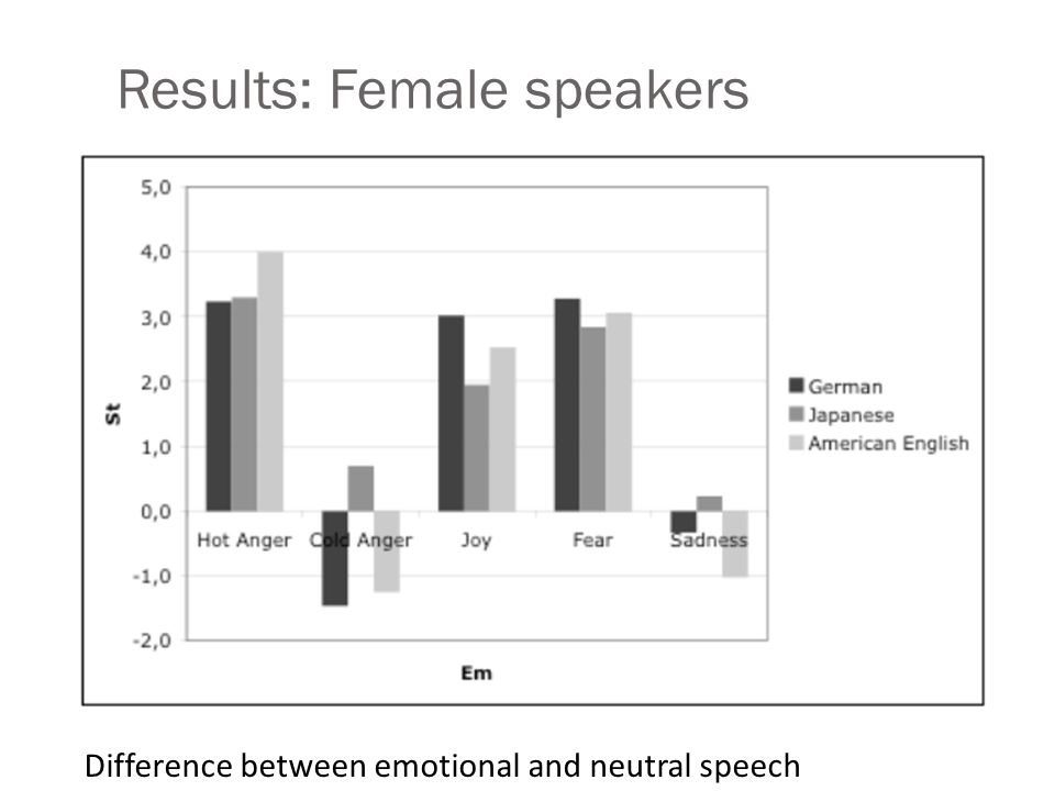 Results: Male speakers a Difference between emotional and neutral speech