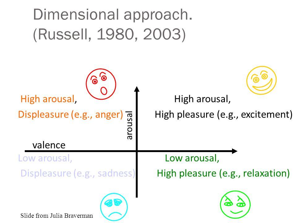 Dimensional approach.