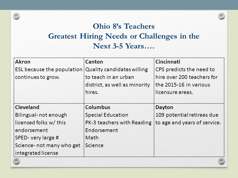 Ohio 8's Teachers Greatest Hiring Needs or Challenges in the Next 3-5 Years…..