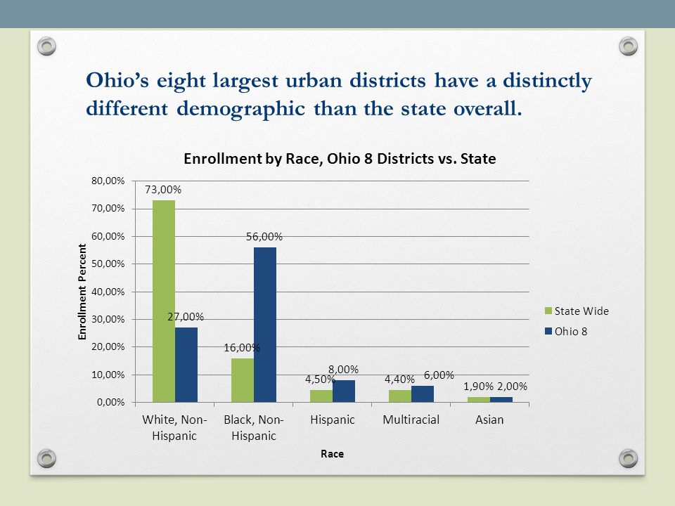 In Ohio 8 districts…  162,913 or 87% are Economically Disadvantaged (State average is 48.5%)  13,740 or 7.2% are Limited English Proficient.