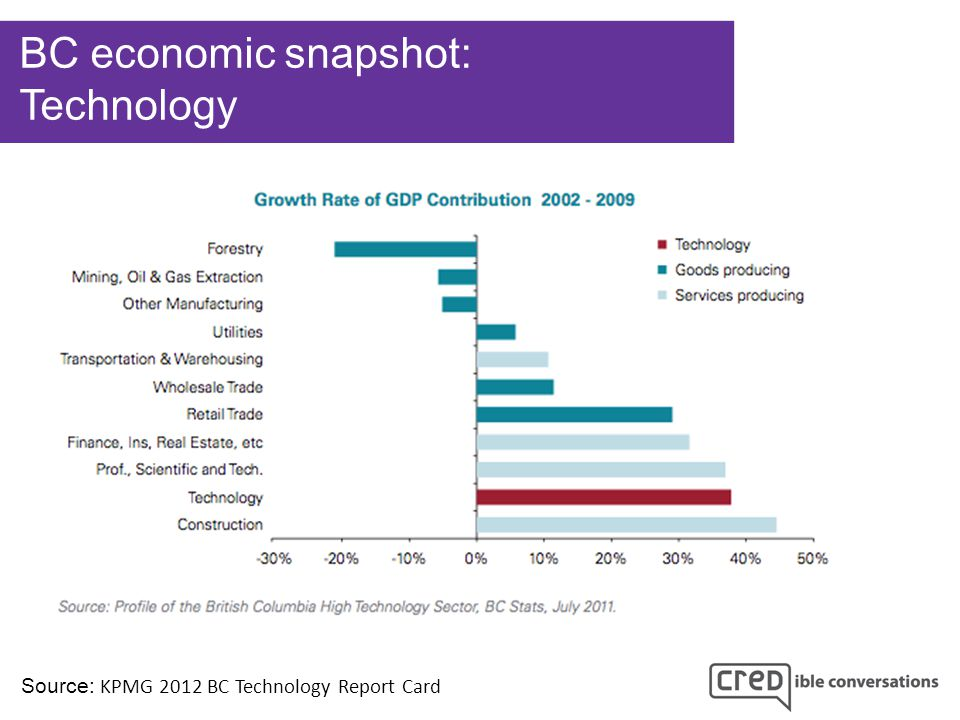 BC economic snapshot: Technology Source: KPMG 2012 BC Technology Report Card