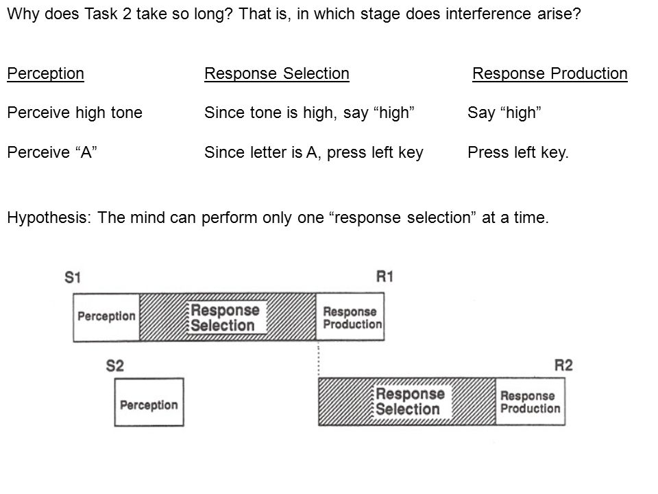 Why does Task 2 take so long. That is, in which stage does interference arise.