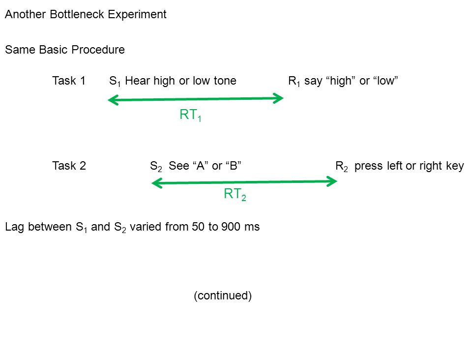 Another Bottleneck Experiment Same Basic Procedure Task 1 S 1 Hear high or low tone R 1 say high or low Task 2 S 2 See A or B R 2 press left or right key Lag between S 1 and S 2 varied from 50 to 900 ms (continued) RT 1 RT 2