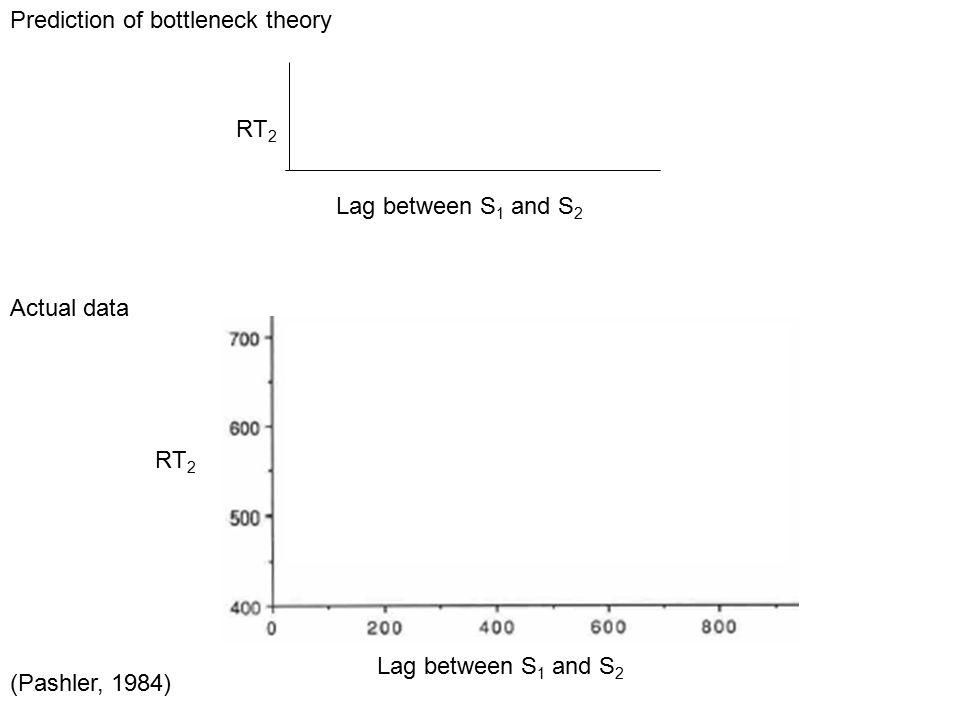 Prediction of bottleneck theory Actual data (Pashler, 1984) RT 2 Lag between S 1 and S 2 RT 2 Lag between S 1 and S 2 Slope = -1 RT 2 Lag between S 1 and S 2 RT 2 Lag between S 1 and S 2