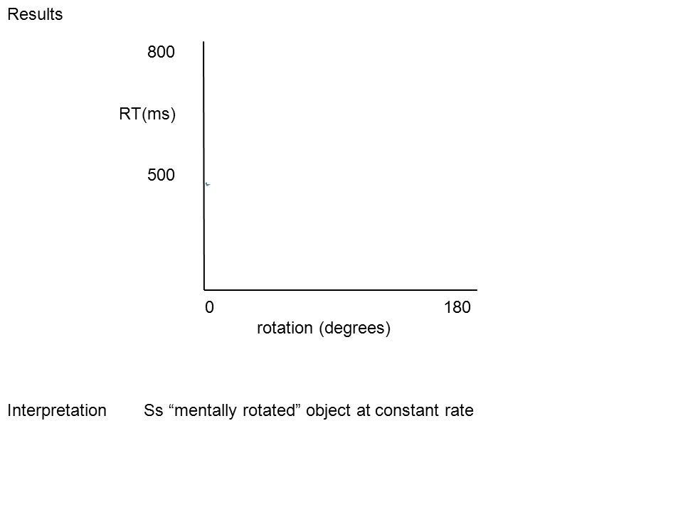 Results Interpretation Ss mentally rotated object at constant rate 800 RT(ms) 500 0 180 rotation (degrees)