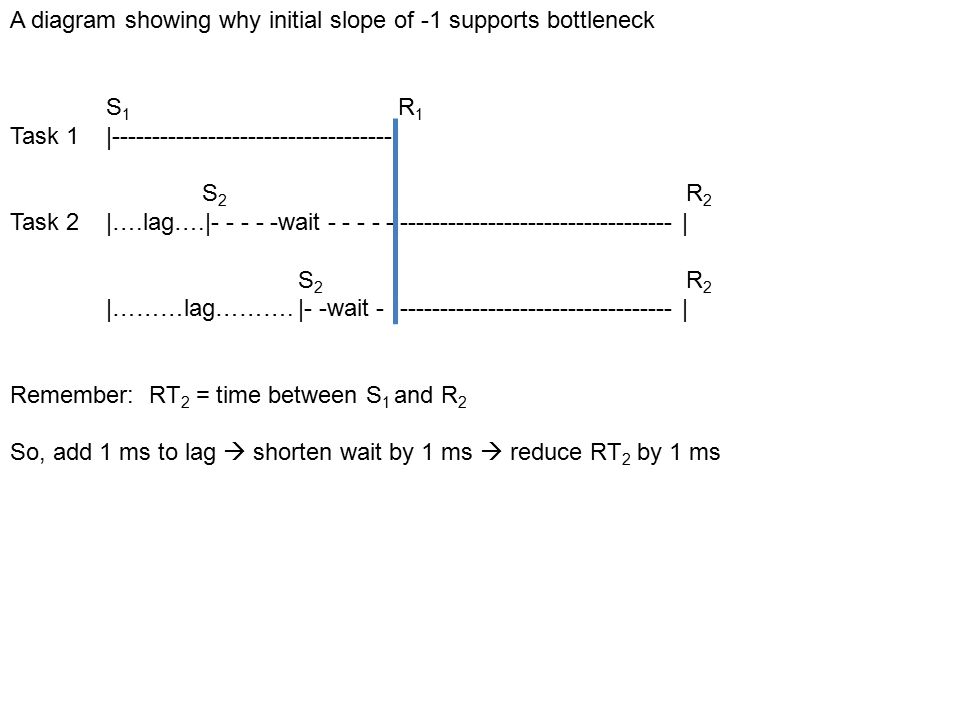 A diagram showing why initial slope of -1 supports bottleneck S 1 R 1 Task 1|-----------------------------------| S 2 R 2 Task 2|….lag….|- - - - -wait - - - - -|----------------------------------| S 2 R 2 |………lag……….|- -wait -|----------------------------------| Remember: RT 2 = time between S 1 and R 2 So, add 1 ms to lag  shorten wait by 1 ms  reduce RT 2 by 1 ms