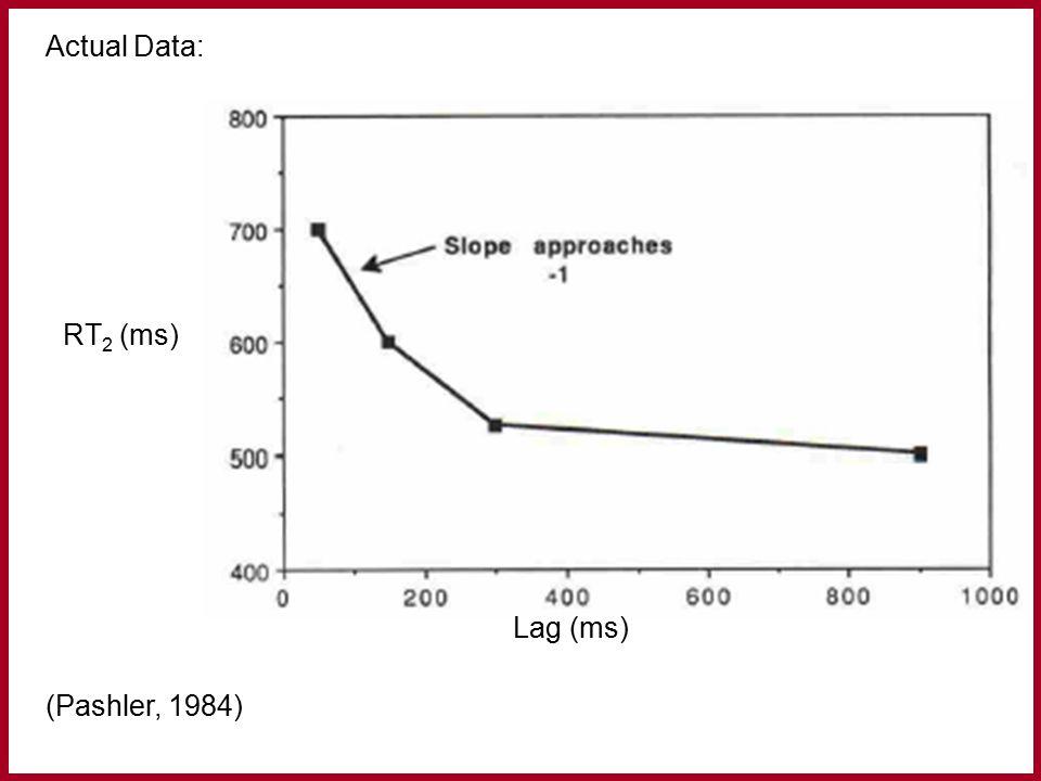 Actual Data: (Pashler, 1984) RT 2 (ms) Lag (ms)