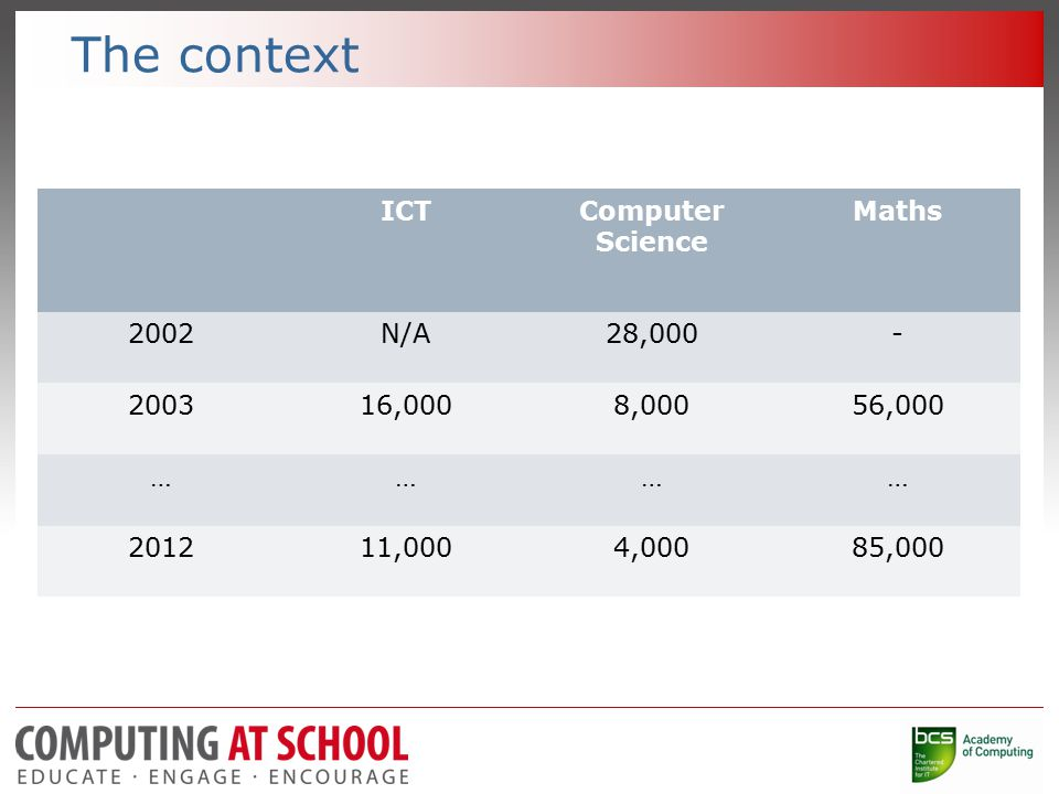 ICTComputer Science Maths 2002N/A28,000- 200316,0008,00056,000 ………… 201211,0004,00085,000