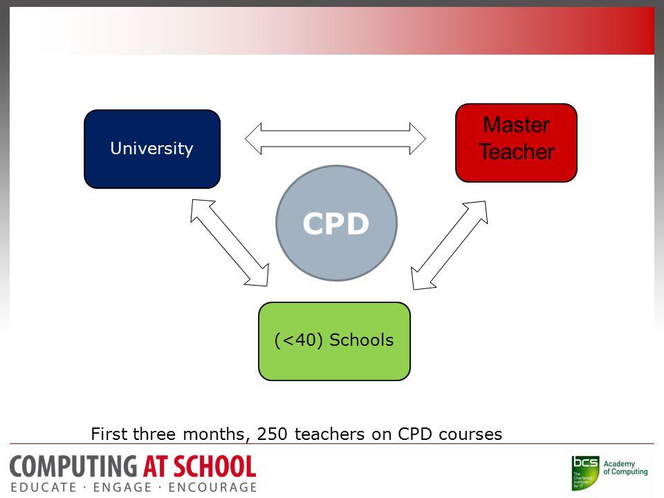 University (<40) Schools Master Teacher First three months, 250 teachers on CPD courses CPD