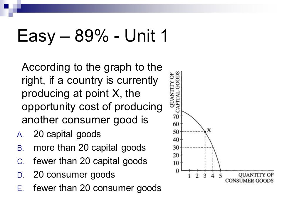 Easy – 89% - Unit 1 According to the graph to the right, if a country is currently producing at point X, the opportunity cost of producing another con