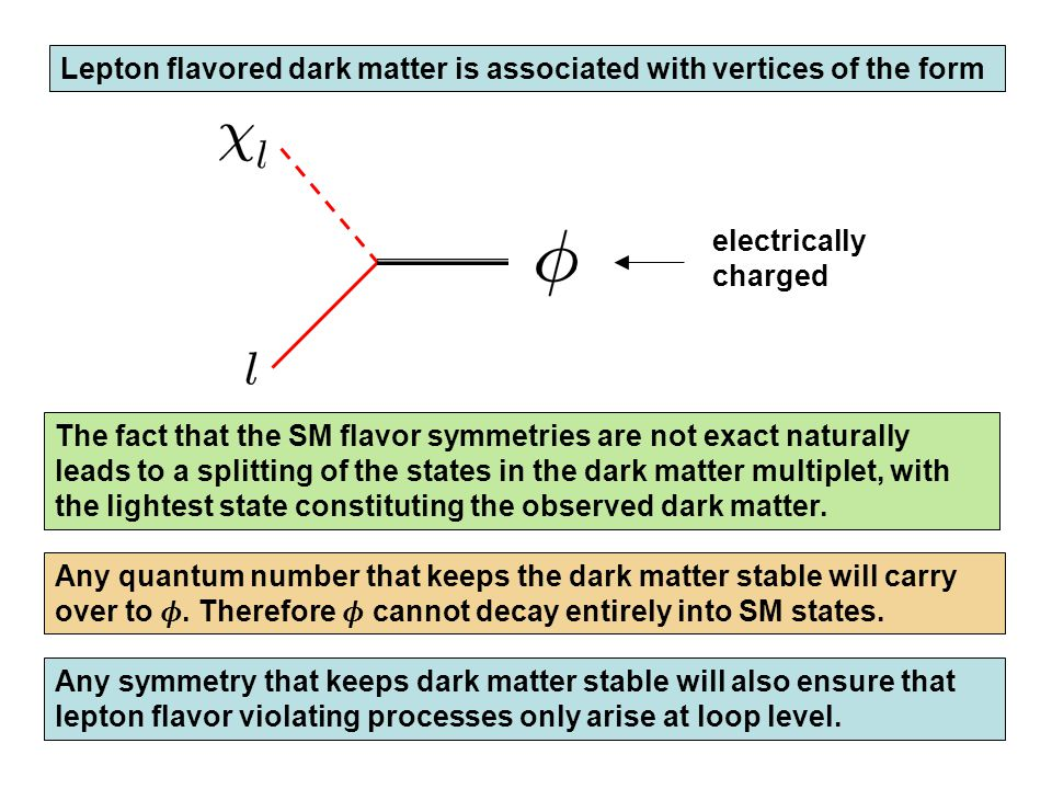 Lepton flavored dark matter is associated with vertices of the form Any symmetry that keeps dark matter stable will also ensure that lepton flavor vio