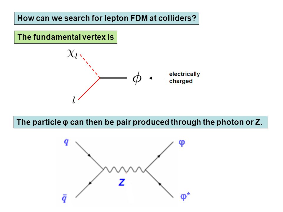 How can we search for lepton FDM at colliders? The fundamental vertex is The particle φ can then be pair produced through the photon or Z. φ φ*φ*