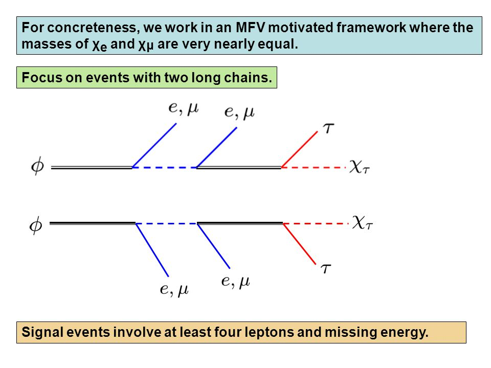 Focus on events with two long chains. Signal events involve at least four leptons and missing energy. For concreteness, we work in an MFV motivated fr