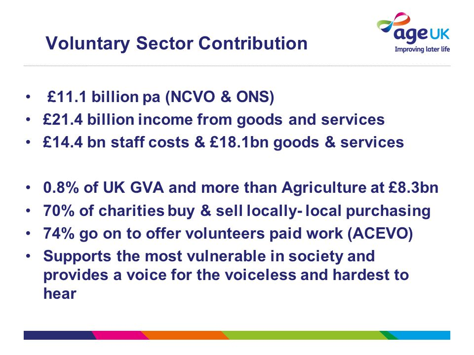 Voluntary Sector Contribution £11.1 billion pa (NCVO & ONS) £21.4 billion income from goods and services £14.4 bn staff costs & £18.1bn goods & servic