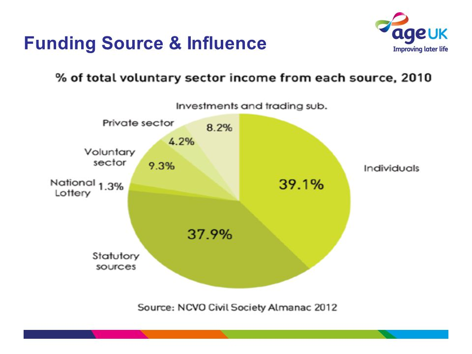 Funding Source & Influence