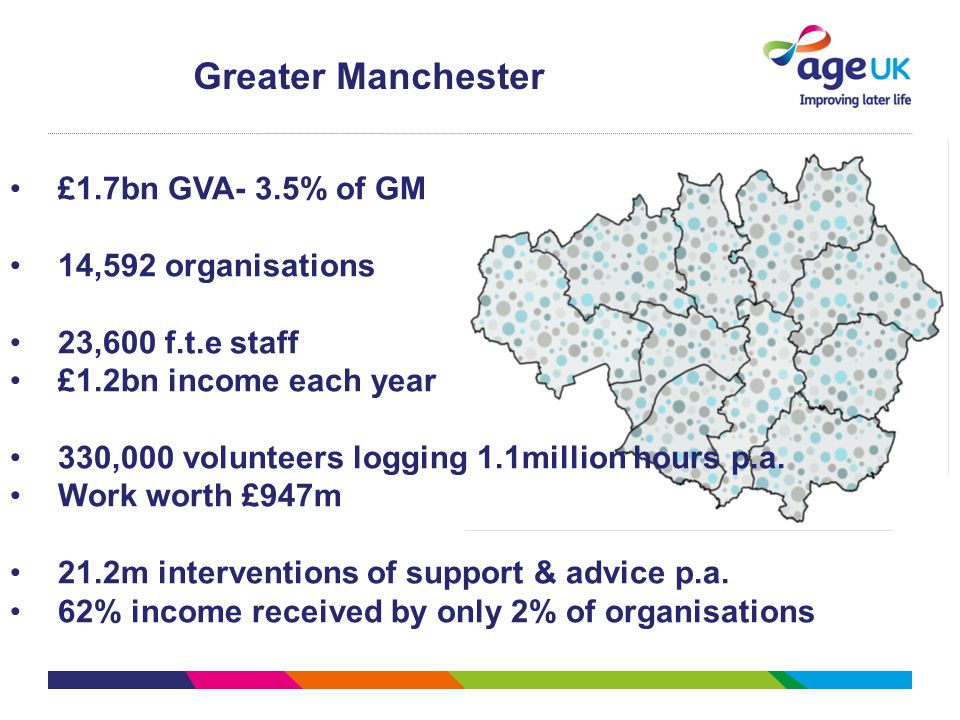 Greater Manchester £1.7bn GVA- 3.5% of GM 14,592 organisations 23,600 f.t.e staff £1.2bn income each year 330,000 volunteers logging 1.1million hours