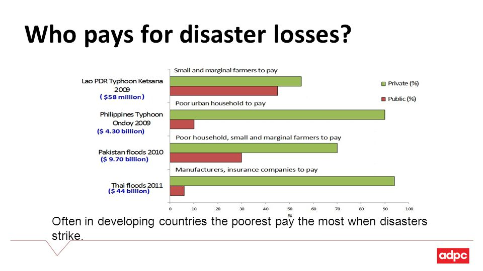 Who pays for disaster losses.