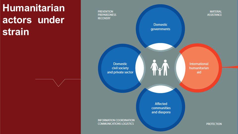 Humanitarian actors under strain