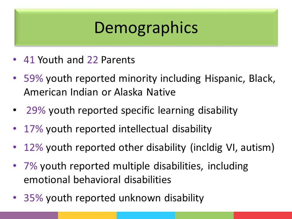 Demographics 41 Youth and 22 Parents 59% youth reported minority including Hispanic, Black, American Indian or Alaska Native 29% youth reported specific learning disability 17% youth reported intellectual disability 12% youth reported other disability (incldig VI, autism) 7% youth reported multiple disabilities, including emotional behavioral disabilities 35% youth reported unknown disability