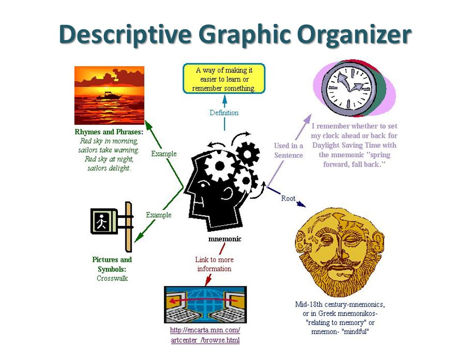 Descriptive Graphic Organizer
