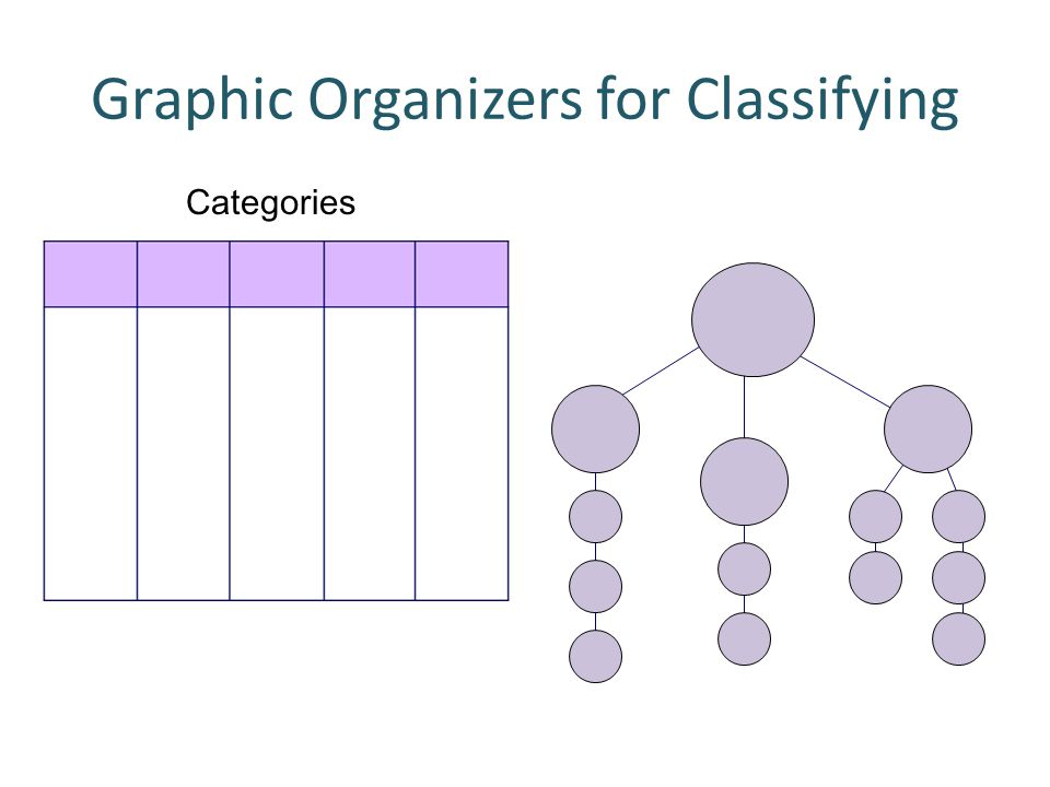 Categories Graphic Organizers for Classifying