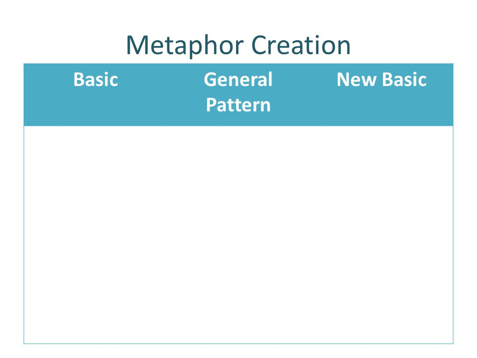 BasicGeneral Pattern New Basic Metaphor Creation