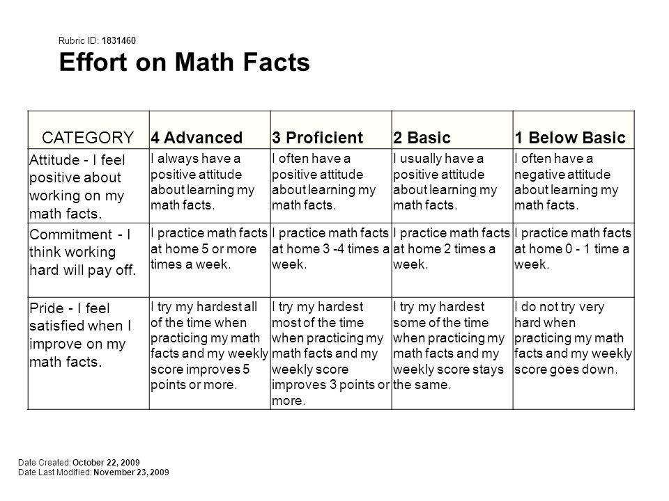 CATEGORY4 Advanced3 Proficient2 Basic1 Below Basic Attitude - I feel positive about working on my math facts.