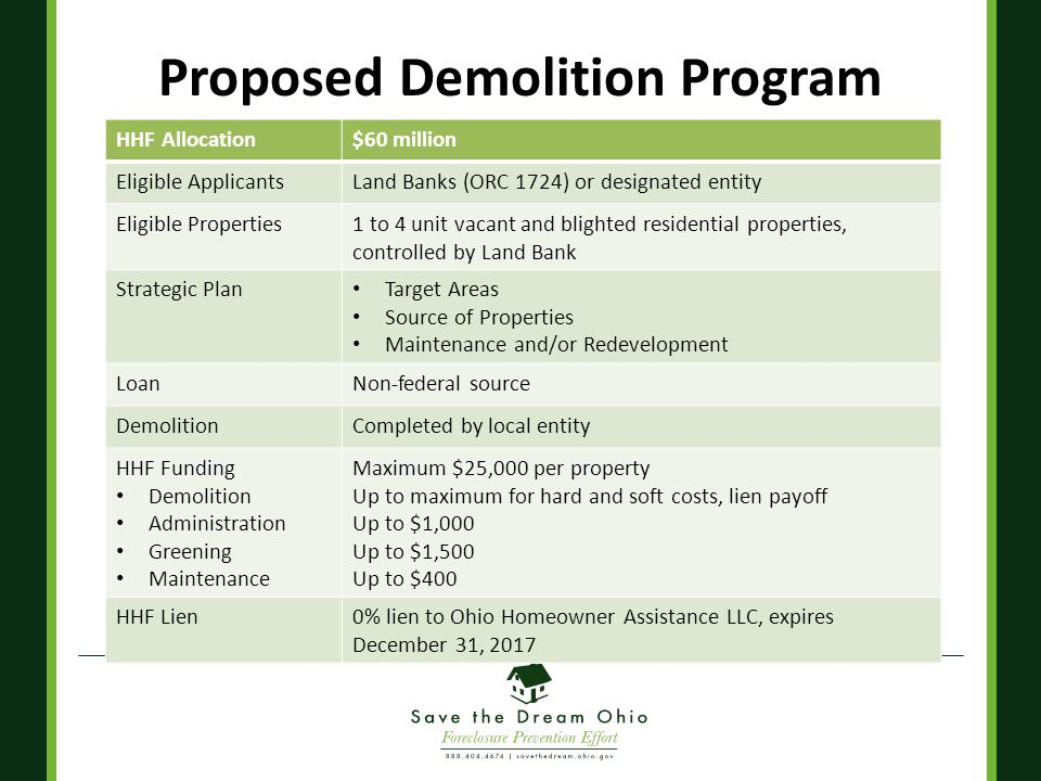 Proposed Demolition Program HHF Allocation$60 million Eligible ApplicantsLand Banks (ORC 1724) or designated entity Eligible Properties1 to 4 unit vacant and blighted residential properties, controlled by Land Bank Strategic Plan Target Areas Source of Properties Maintenance and/or Redevelopment LoanNon-federal source DemolitionCompleted by local entity HHF Funding Demolition Administration Greening Maintenance Maximum $25,000 per property Up to maximum for hard and soft costs, lien payoff Up to $1,000 Up to $1,500 Up to $400 HHF Lien0% lien to Ohio Homeowner Assistance LLC, expires December 31, 2017