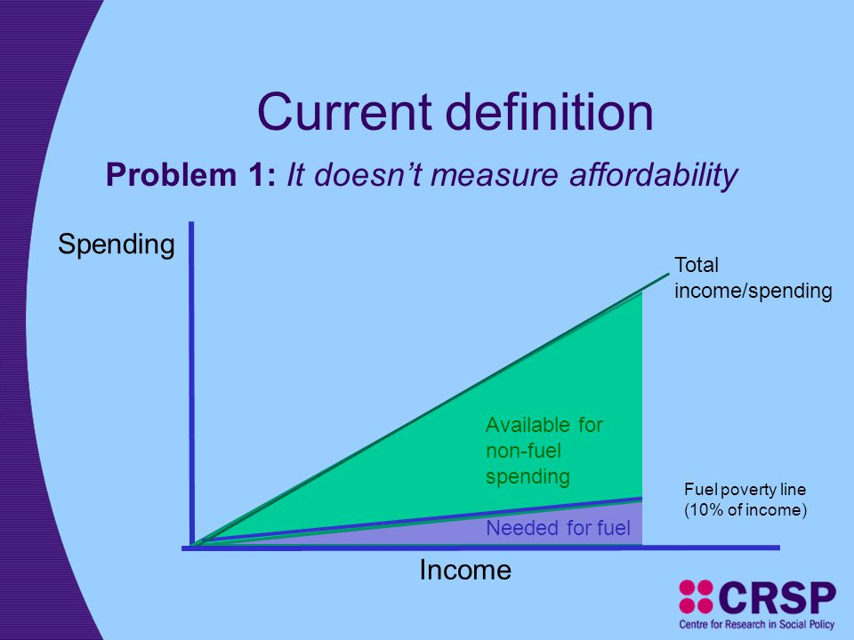 Current definition Problem 1: It doesn't measure affordability Fuel poverty line (10% of income) Available for non-fuel spending Needed for fuel Incom