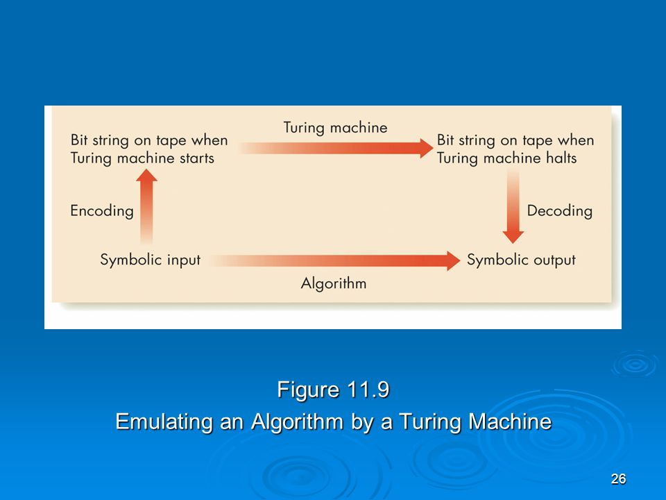26 Figure 11.9 Emulating an Algorithm by a Turing Machine